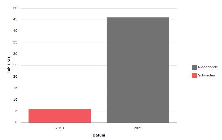 Schaubild - Afghanistan - Ausfuhren - Entwicklung - NCE: getreide - Jährlich FOB USD
