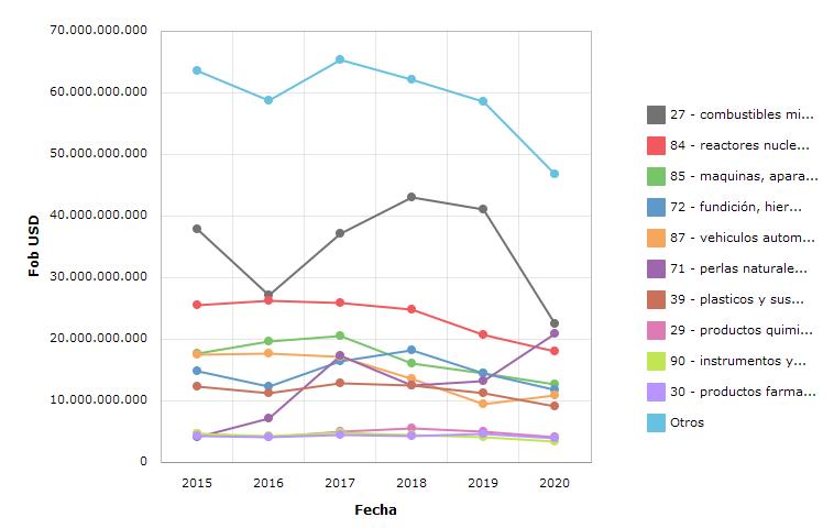 Gráfico - Turquía - Importaciones - Evolución - Todas las posiciones arancelarias - Anual FOB USD
