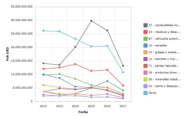 Gráfico - Argentina - Exportaciones - Evolución - Todas las posiciones arancelarias - Anual FOB USD